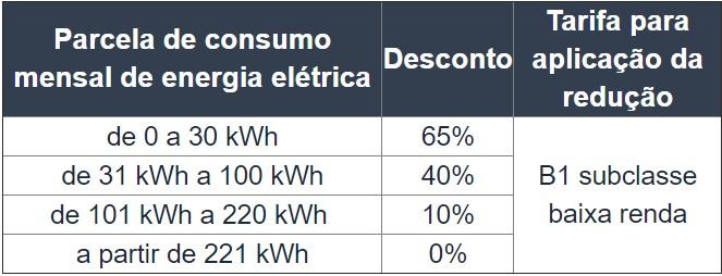 Contas de energia terão reajuste de 2,47% e tarifa social volta a normalidade 3