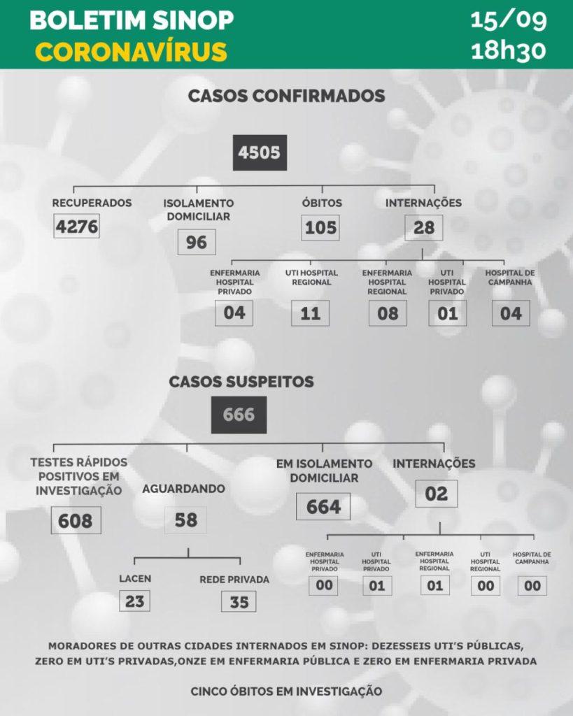 Sinop confirma mais uma morte por coronavírus e registra 105 óbitos