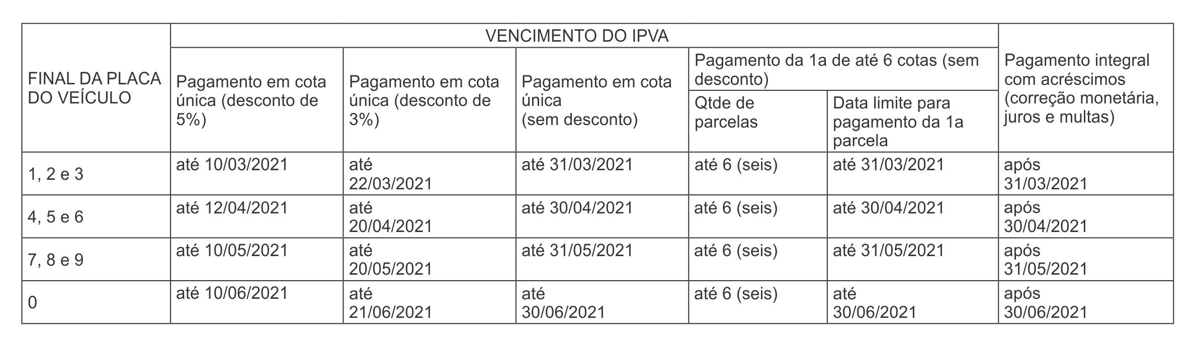 Governo transfere para março início do vencimento do IPVA 2021